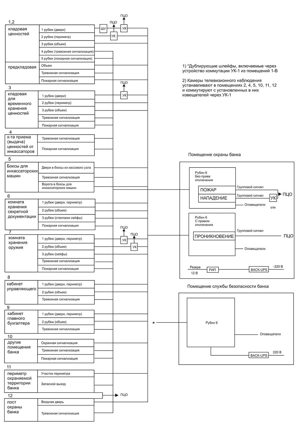 Схема ОПС охраны банка