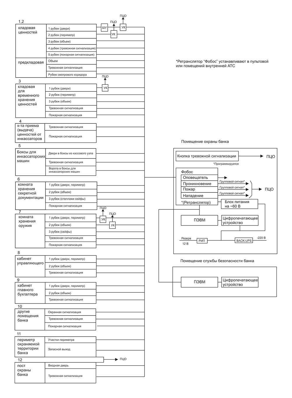 Схема ОПС с выходом на ПЦО (прибор Фобос) для охраны банков