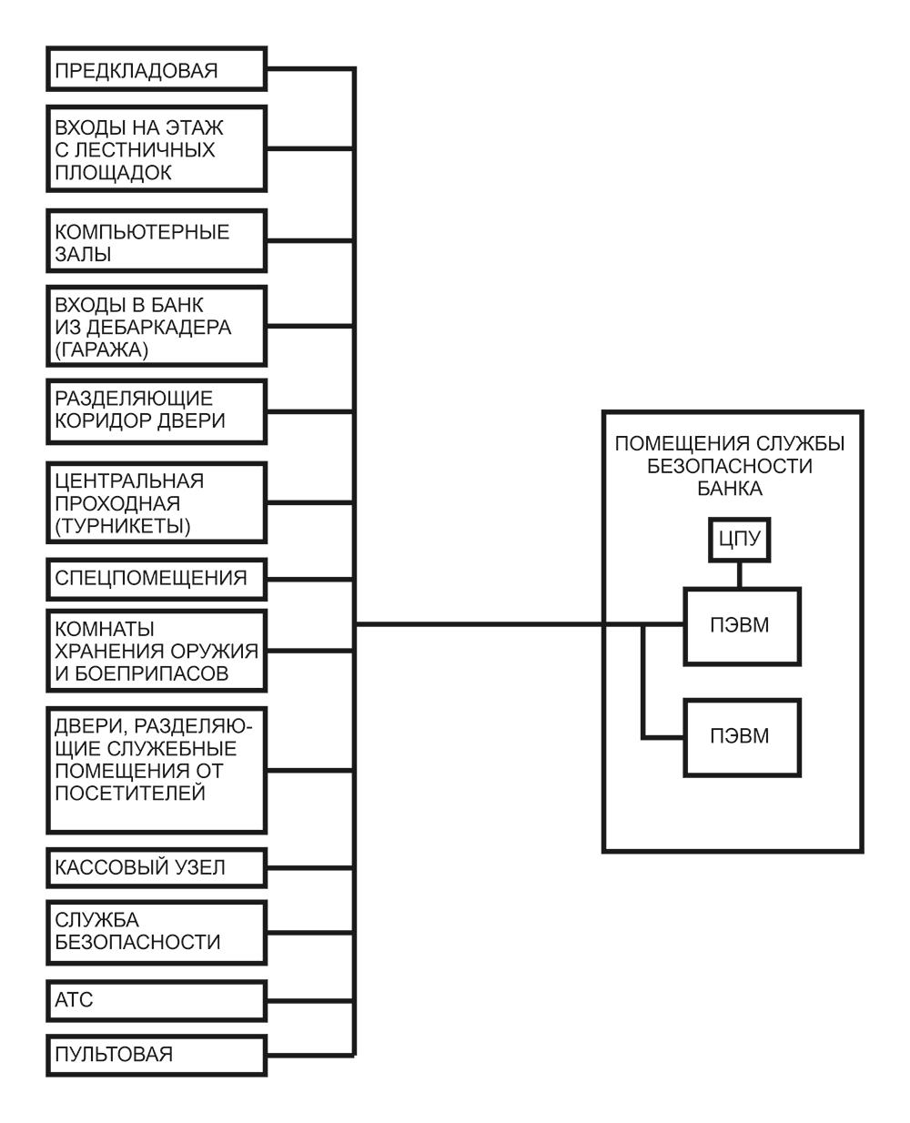 Схема оборудования СКД для охраны банка